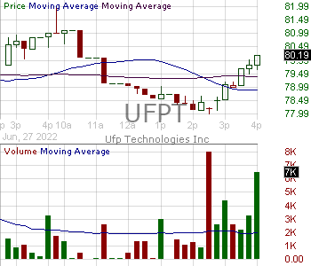 UFPT - UFP Technologies Inc. 15 minute intraday candlestick chart with less than 1 minute delay
