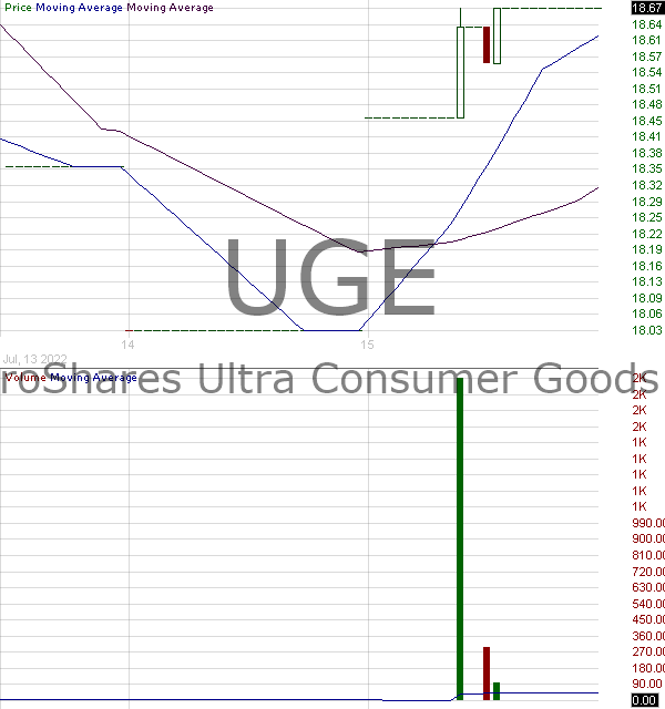 UGE - ProShares Ultra Consumer Goods 15 minute intraday candlestick chart with less than 1 minute delay