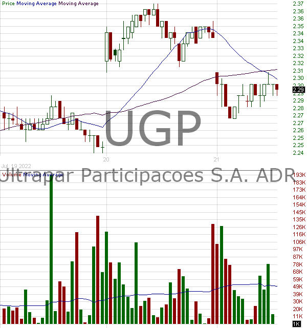 UGP - Ultrapar Participacoes S.A. American Depositary Shares (Each representing one Common Share) 15 minute intraday candlestick chart with less than 1 minute delay