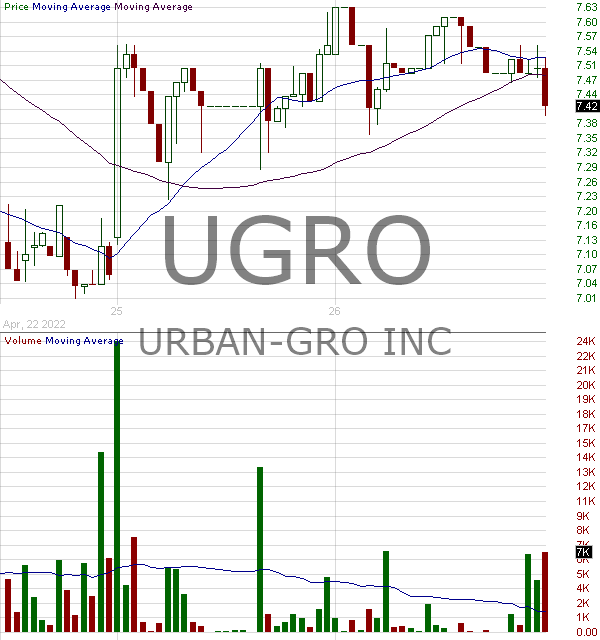 UGRO - urban-gro Inc. 15 minute intraday candlestick chart with less than 1 minute delay