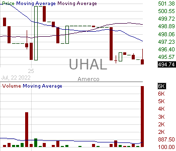UHAL - Amerco 15 minute intraday candlestick chart with less than 1 minute delay