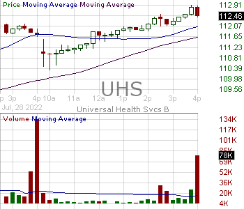 UHS - Universal Health Services Inc. 15 minute intraday candlestick chart with less than 1 minute delay