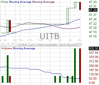 UITB - VictoryShares USAA Core Intermediate-Term Bond ETF 15 minute intraday candlestick chart with less than 1 minute delay