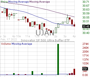 UJAN - Innovator SP 500 Ultra Buffer ETF - January 15 minute intraday candlestick chart with less than 1 minute delay