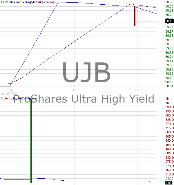 UJB - ProShares Ultra High Yield ETF 15 minute intraday candlestick chart with less than 1 minute delay