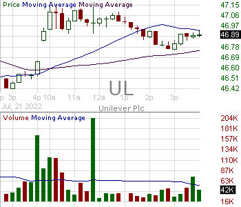 UL - Unilever PLC 15 minute intraday candlestick chart with less than 1 minute delay