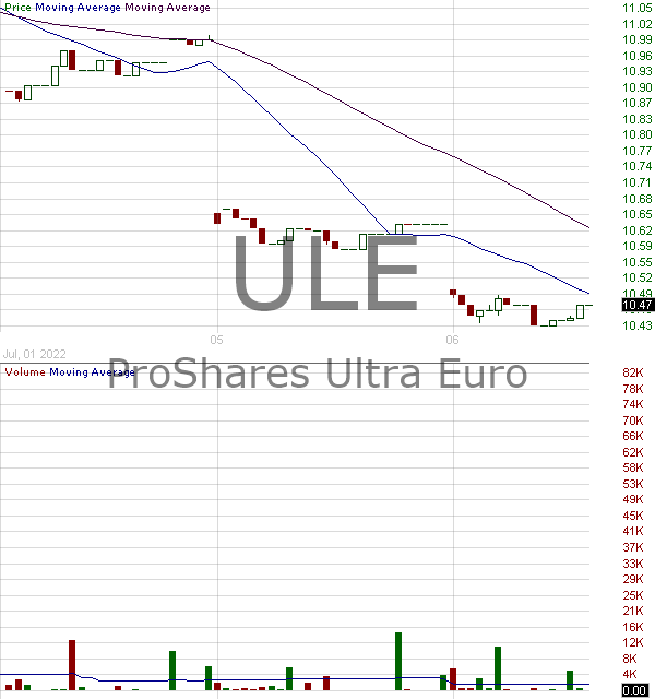 ULE - ProShares Ultra Euro 15 minute intraday candlestick chart with less than 1 minute delay