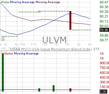 ULVM - VictoryShares USAA MSCI USA Value Momentum ETF 15 minute intraday candlestick chart with less than 1 minute delay