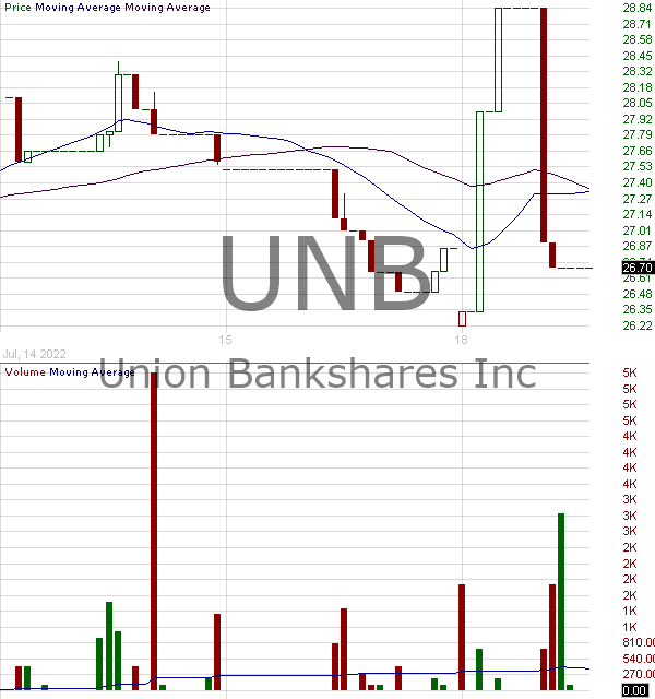 UNB - Union Bankshares Inc. 15 minute intraday candlestick chart with less than 1 minute delay