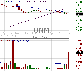 UNM - Unum Group 15 minute intraday candlestick chart with less than 1 minute delay