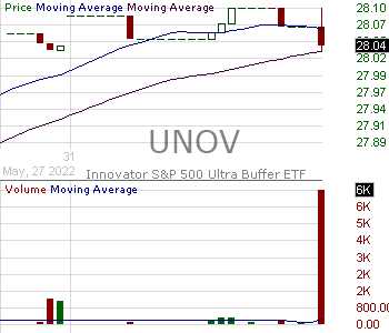 UNOV - Innovator SP 500 Ultra Buffer ETF - November 15 minute intraday candlestick chart with less than 1 minute delay