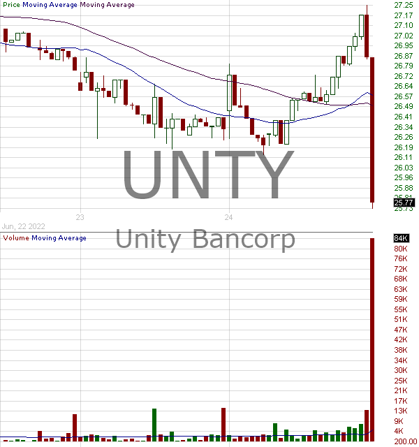 UNTY - Unity Bancorp Inc. 15 minute intraday candlestick chart with less than 1 minute delay