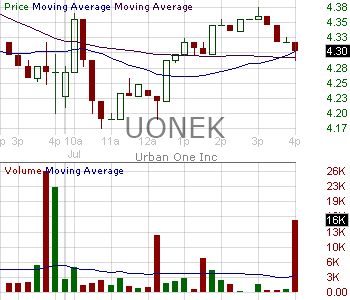 UONEK - Urban One Inc. - Class D 15 minute intraday candlestick chart with less than 1 minute delay