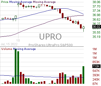 UPRO - ProShares UltraPro SP 500 15 minute intraday candlestick chart with less than 1 minute delay