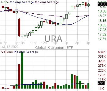 URA - Global X Uranium ETF 15 minute intraday candlestick chart with less than 1 minute delay