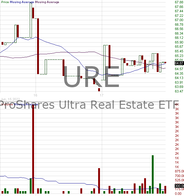 URE - ProShares Ultra Real Estate 15 minute intraday candlestick chart with less than 1 minute delay
