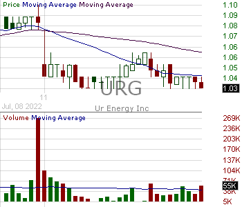 URG - Ur Energy Inc Common Shares (Canada) 15 minute intraday candlestick chart with less than 1 minute delay