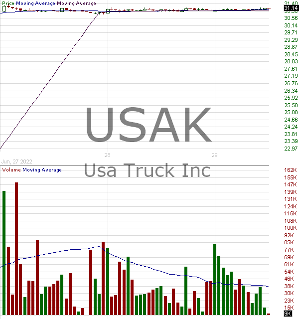 USAK - USA Truck Inc. 15 minute intraday candlestick chart with less than 1 minute delay