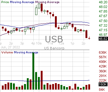 USB - U.S. Bancorp 15 minute intraday candlestick chart with less than 1 minute delay