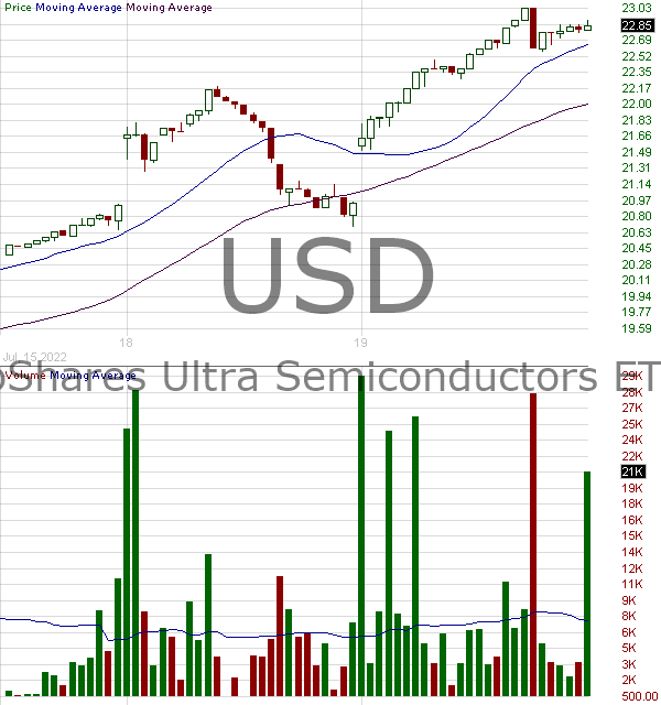 USD - ProShares Ultra Semiconductors 15 minute intraday candlestick chart with less than 1 minute delay