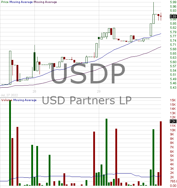 USDP - USD Partners LP Common Units representing limited partner interest 15 minute intraday candlestick chart with less than 1 minute delay