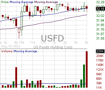 USFD - US Foods Holding Corp. 15 minute intraday candlestick chart with less than 1 minute delay