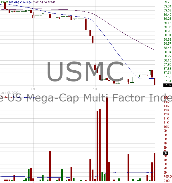 USMC - Principal U.S. Mega-Cap ETF 15 minute intraday candlestick chart with less than 1 minute delay