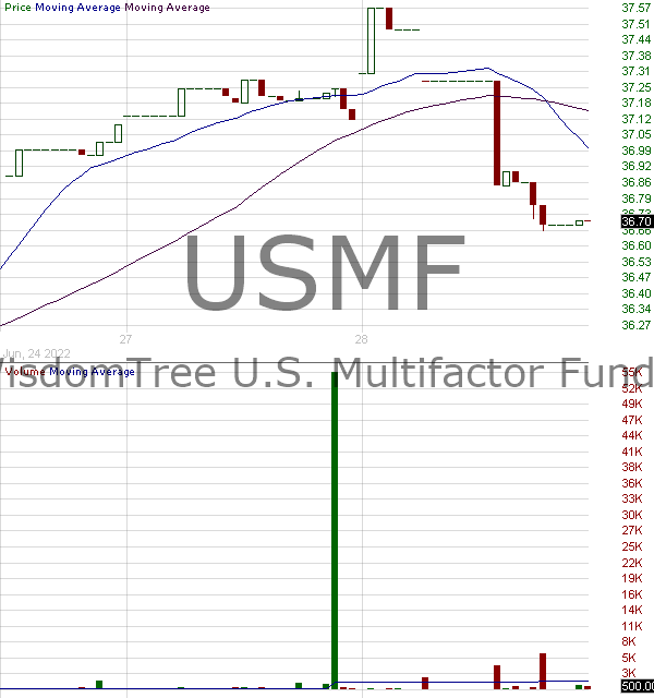 USMF - WisdomTree U.S. Multifactor Fund 15 minute intraday candlestick chart with less than 1 minute delay