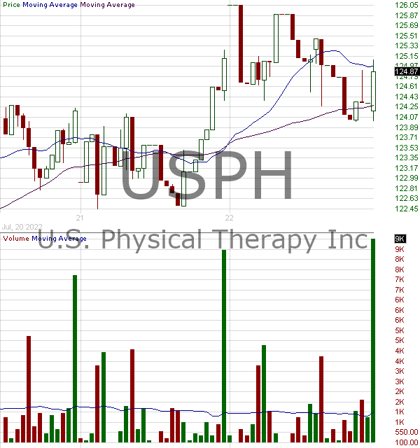 USPH - U.S. Physical Therapy Inc. 15 minute intraday candlestick chart with less than 1 minute delay