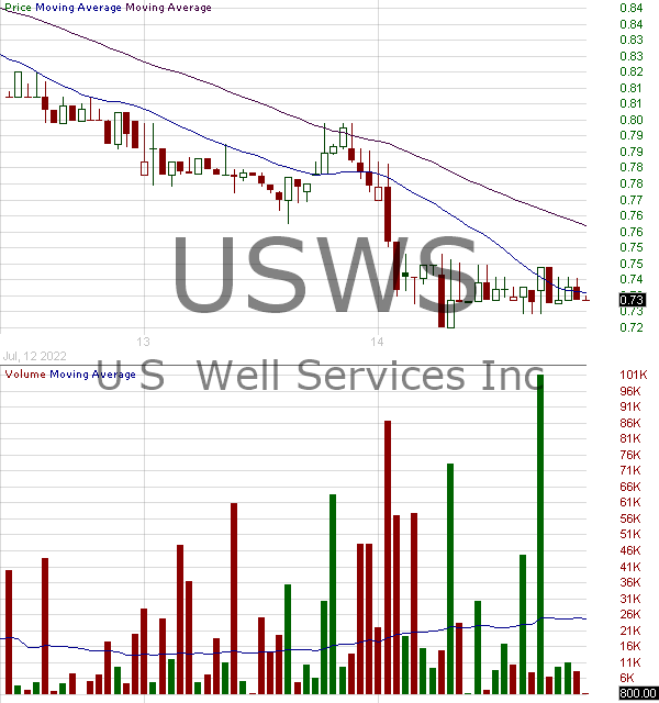 USWS - U.S. Well Services Inc. 15 minute intraday candlestick chart with less than 1 minute delay