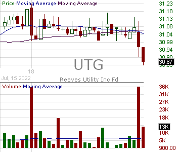UTG - Reaves Utility Income Fund 15 minute intraday candlestick chart with less than 1 minute delay