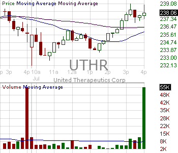 UTHR - United Therapeutics Corporation 15 minute intraday candlestick chart with less than 1 minute delay