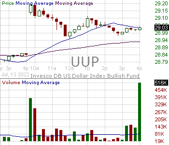 UUP - Invesco DB USD Index Bullish Fund ETF 15 minute intraday candlestick chart with less than 1 minute delay