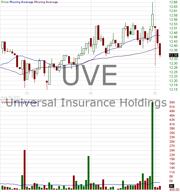 UVE - UNIVERSAL INSURANCE HOLDINGS INC 15 minute intraday candlestick chart with less than 1 minute delay