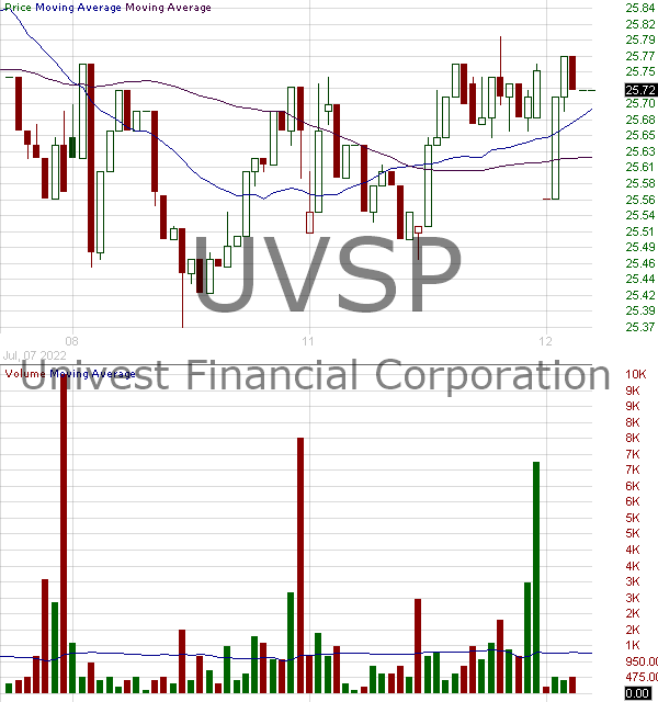 UVSP - Univest Financial Corporation 15 minute intraday candlestick chart with less than 1 minute delay