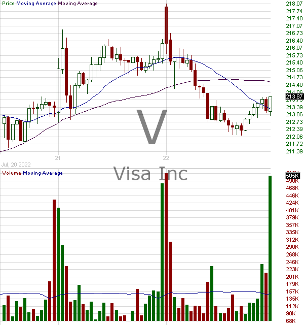 V - Visa Inc. 15 minute intraday candlestick chart with less than 1 minute delay