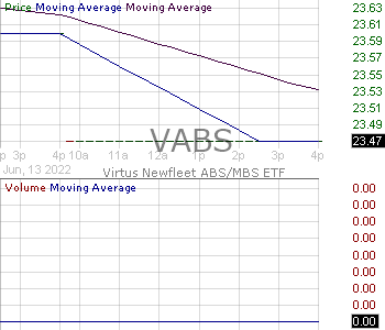 VABS - Virtus Newfleet ABS-MBS ETF 15 minute intraday candlestick chart with less than 1 minute delay