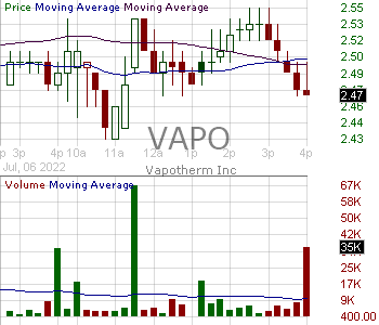 VAPO - Vapotherm Inc. 15 minute intraday candlestick chart with less than 1 minute delay