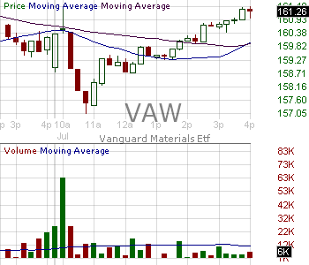 VAW - Vanguard Materials ETF 15 minute intraday candlestick chart with less than 1 minute delay