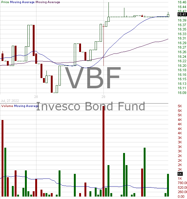 VBF - Invesco Bond Fund 15 minute intraday candlestick chart with less than 1 minute delay