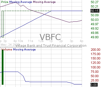 VBFC - Village Bank and Trust Financial Corp. 15 minute intraday candlestick chart with less than 1 minute delay