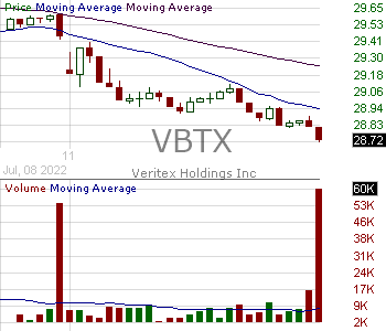 VBTX - Veritex Holdings Inc. 15 minute intraday candlestick chart with less than 1 minute delay