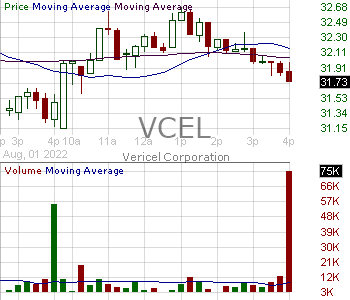 VCEL - Vericel Corporation 15 minute intraday candlestick chart with less than 1 minute delay