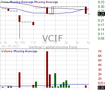VCIF - Vertical Capital Income Fund 15 minute intraday candlestick chart with less than 1 minute delay