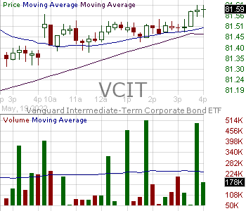 VCIT - Vanguard Intermediate-Term Corporate Bond ETF 15 minute intraday candlestick chart with less than 1 minute delay