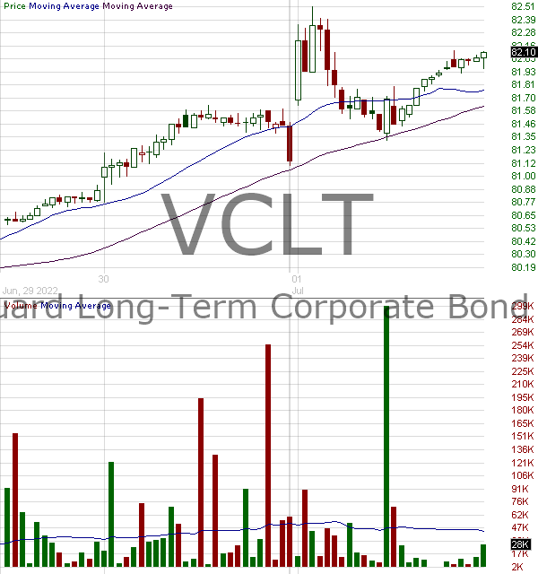 VCLT - Vanguard Long-Term Corporate Bond ETF 15 minute intraday candlestick chart with less than 1 minute delay