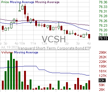 VCSH - Vanguard Short-Term Corporate Bond ETF 15 minute intraday candlestick chart with less than 1 minute delay
