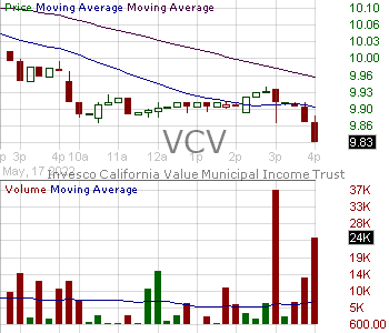 VCV - Invesco California Value Municipal Income Trust 15 minute intraday candlestick chart with less than 1 minute delay