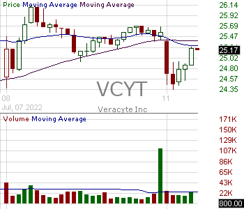 VCYT - Veracyte Inc. 15 minute intraday candlestick chart with less than 1 minute delay