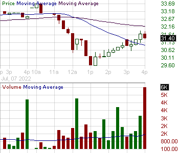VEC - Vectrus Inc. 15 minute intraday candlestick chart with less than 1 minute delay